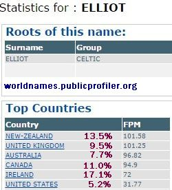 Elliot surname distribution stats