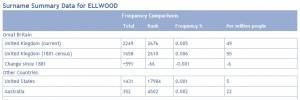 Ellwood surname UK US Aus