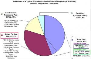 Prescott Valley Photo Enforcement Pie Chart