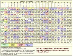 Y-DNA name distances Daniel modal